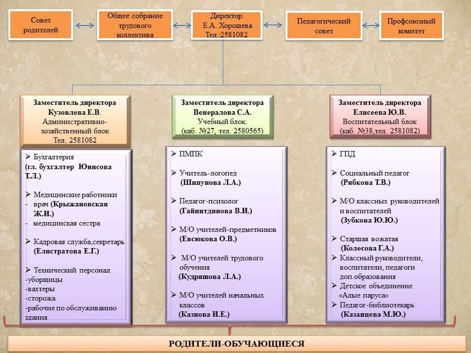 Структура и органы управления ОО